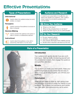Effective Presentations Quick Reference
